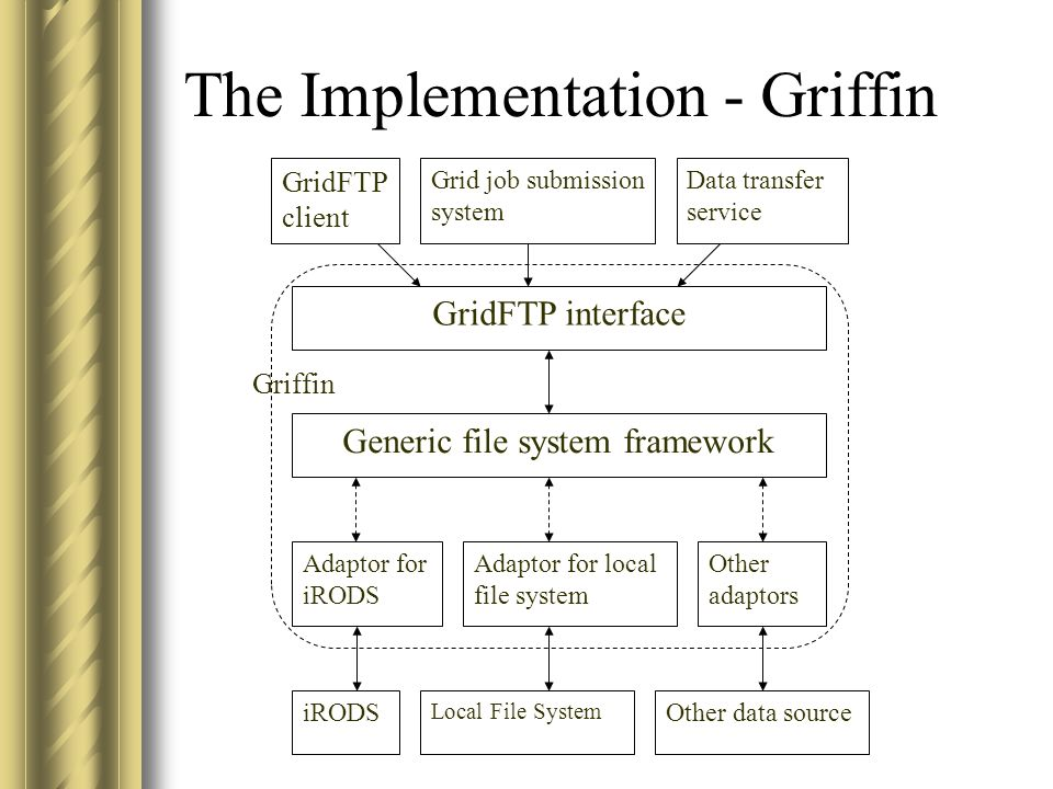 The Implementation - Griffin GridFTP interface Generic file system framework GridFTP client Grid job submission system Data transfer service Adaptor f