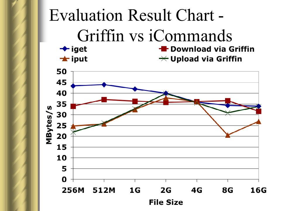 Evaluation Result Chart - Griffin vs iCommands