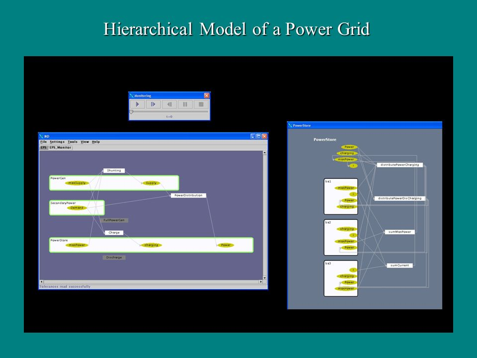 Hierarchical Model of a Power Grid