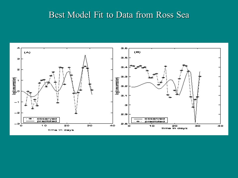 Best Model Fit to Data from Ross Sea