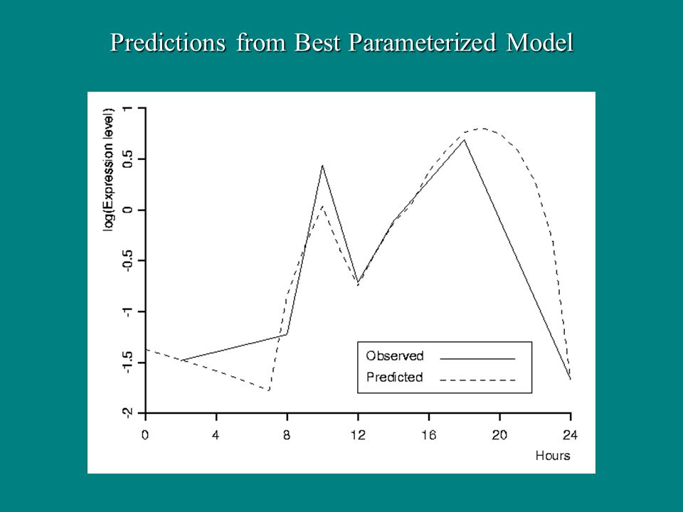 Predictions from Best Parameterized Model