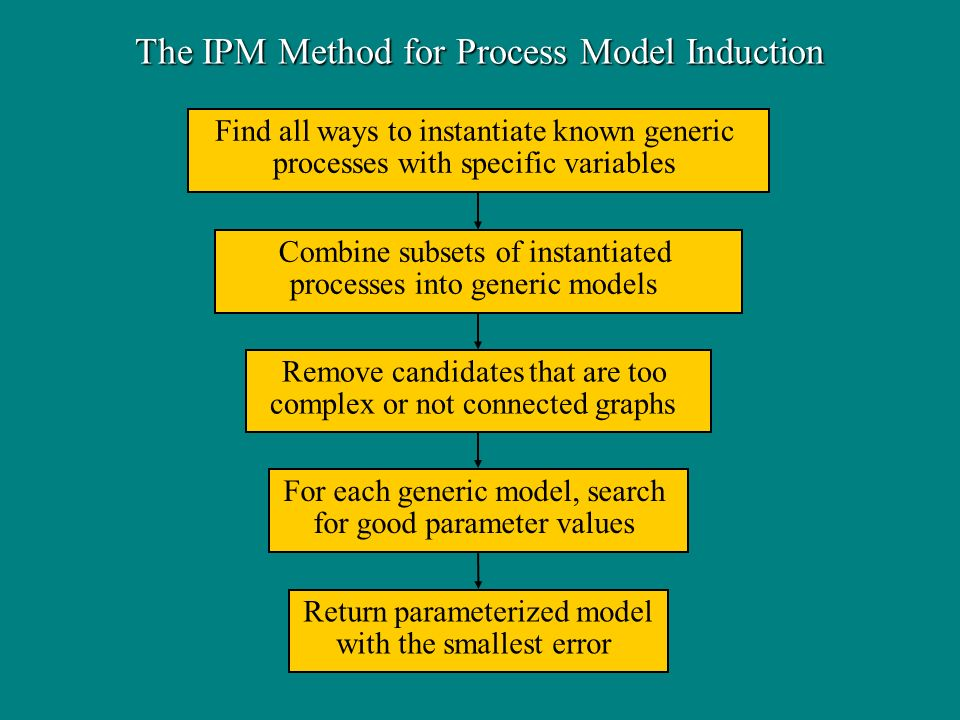 The IPM Method for Process Model Induction Find all ways to instantiate known generic processes with specific variables Combine subsets of instantiated processes into generic models Remove candidates that are too complex or not connected graphs For each generic model, search for good parameter values Return parameterized model with the smallest error