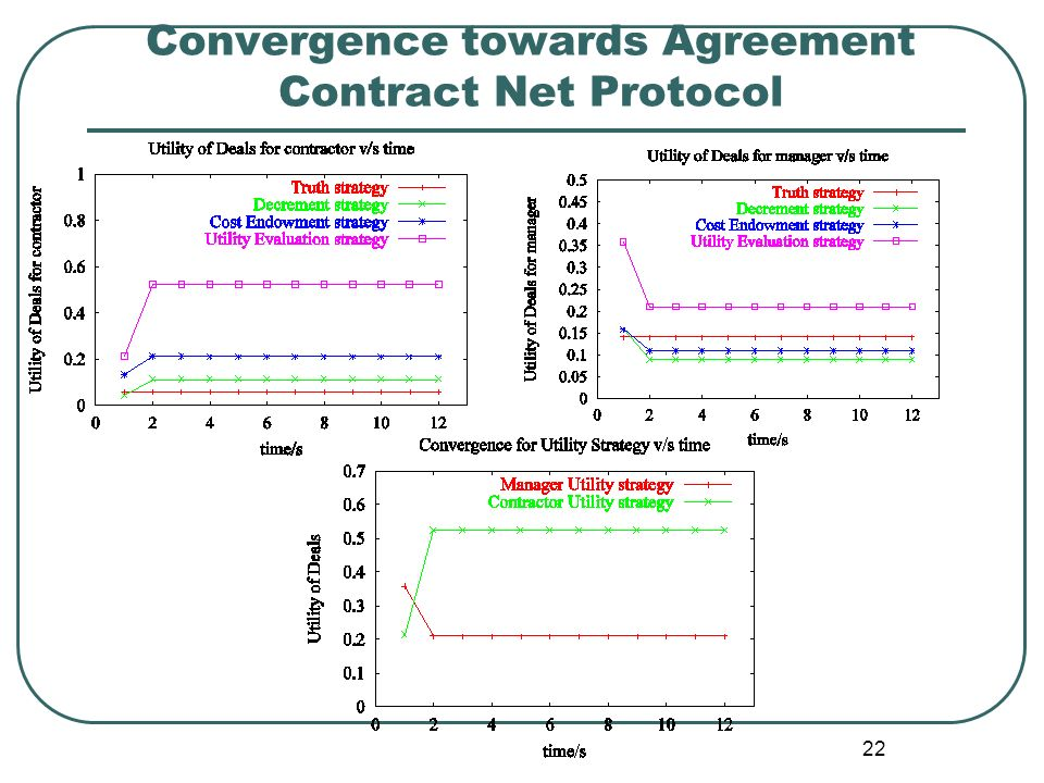 22 Convergence towards Agreement Contract Net Protocol
