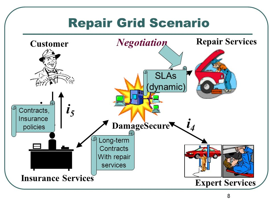 8 Repair Grid Scenario Expert Services Customer DamageSecure Insurance Services Repair Services i1i1 i2i2 i5i5 i3i3 i4i4 Negotiation Long-term Contrac