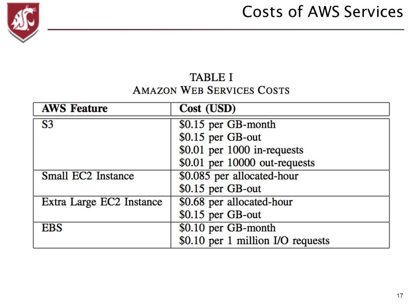 17 Costs of AWS Services
