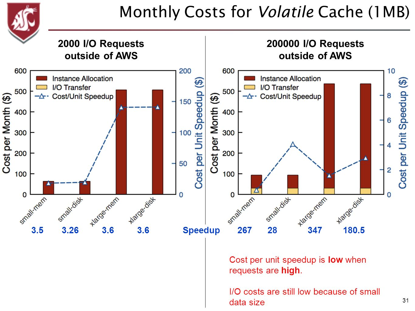 31 Monthly Costs for Volatile Cache (1MB) 200000 I/O Requests outside of AWS 2000 I/O Requests outside of AWS Cost per unit speedup is low when reques