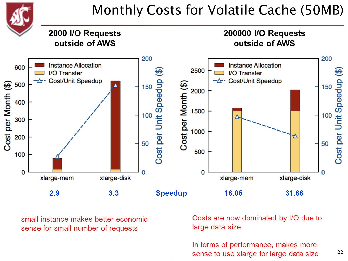 32 Monthly Costs for Volatile Cache (50MB) 200000 I/O Requests outside of AWS 2000 I/O Requests outside of AWS Costs are now dominated by I/O due to l