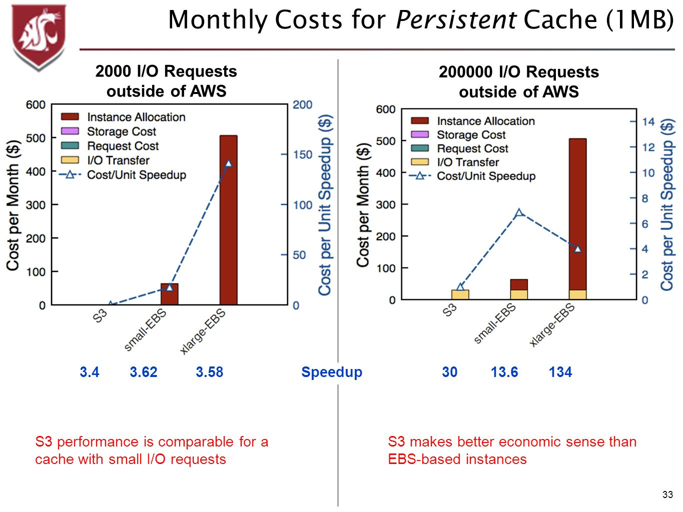 33 Monthly Costs for Persistent Cache (1MB) I/O Requests outside of AWS 2000 I/O Requests outside of AWS S3 makes better economic sense than EBS-based instances Speedup S3 performance is comparable for a cache with small I/O requests
