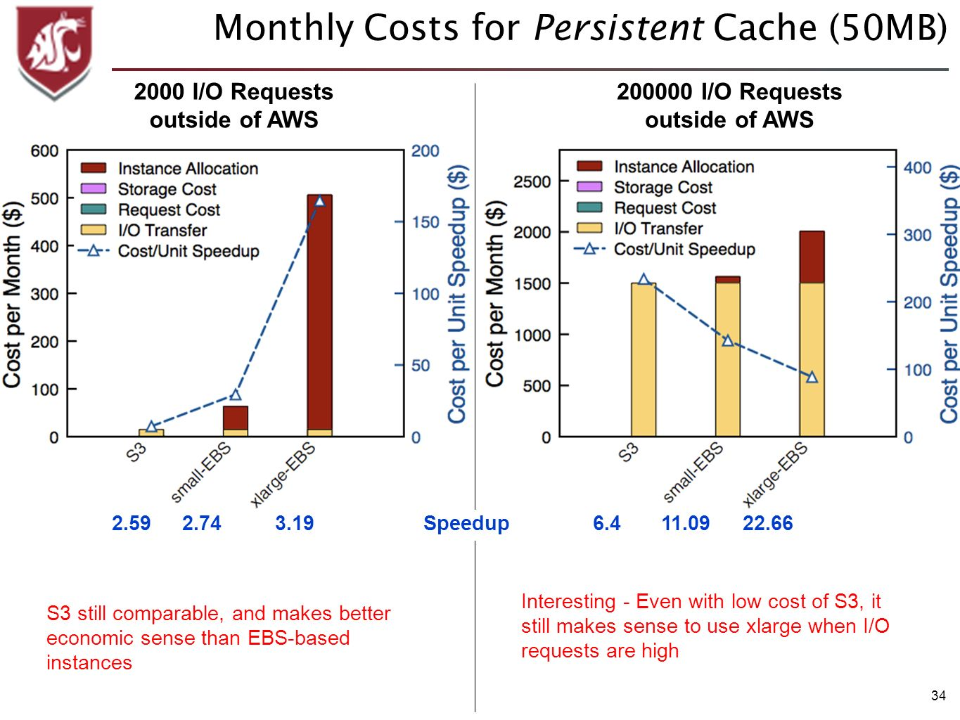34 Monthly Costs for Persistent Cache (50MB) 200000 I/O Requests outside of AWS 2000 I/O Requests outside of AWS Interesting - Even with low cost of S