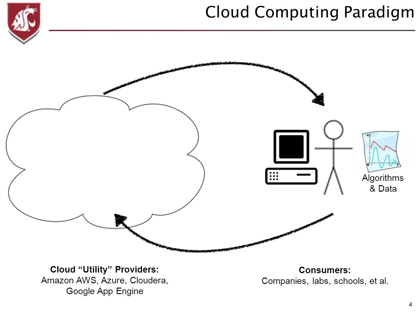 4 Cloud Computing Paradigm Algorithms & Data Cloud Utility Providers: Amazon AWS, Azure, Cloudera, Google App Engine Consumers: Companies, labs, schoo