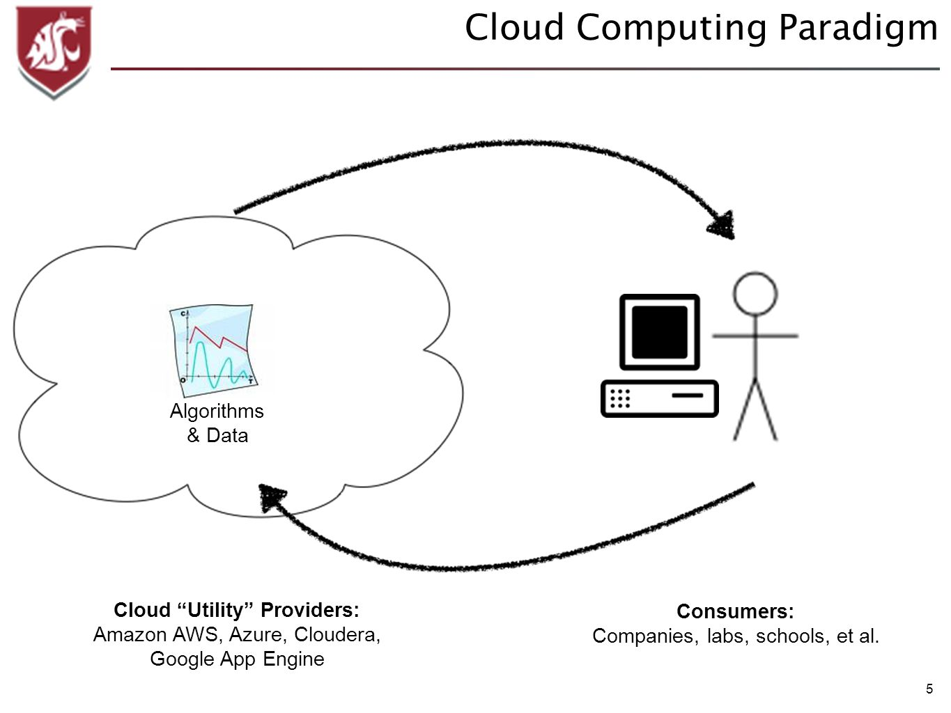 5 Cloud Computing Paradigm Algorithms & Data Cloud Utility Providers: Amazon AWS, Azure, Cloudera, Google App Engine Consumers: Companies, labs, schools, et al.