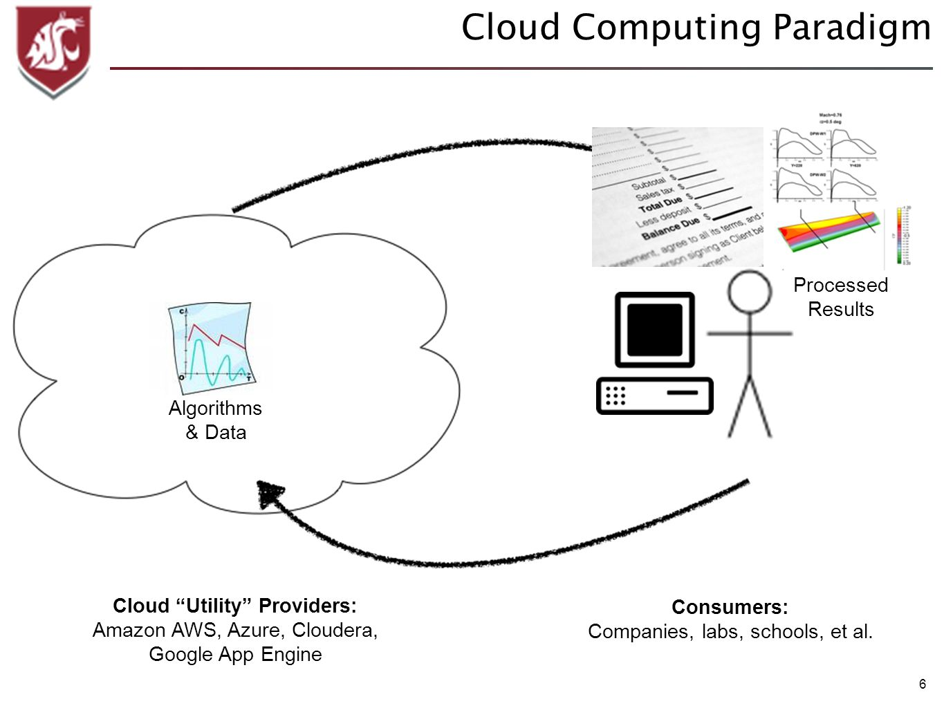 6 Cloud Computing Paradigm Algorithms & Data Cloud Utility Providers: Amazon AWS, Azure, Cloudera, Google App Engine Consumers: Companies, labs, schoo