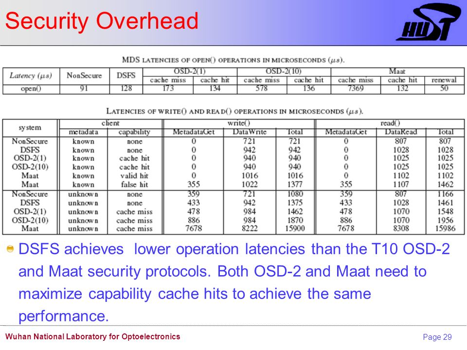Page 29 Wuhan National Laboratory for Optoelectronics Security Overhead DSFS achieves lower operation latencies than the T10 OSD-2 and Maat security protocols.