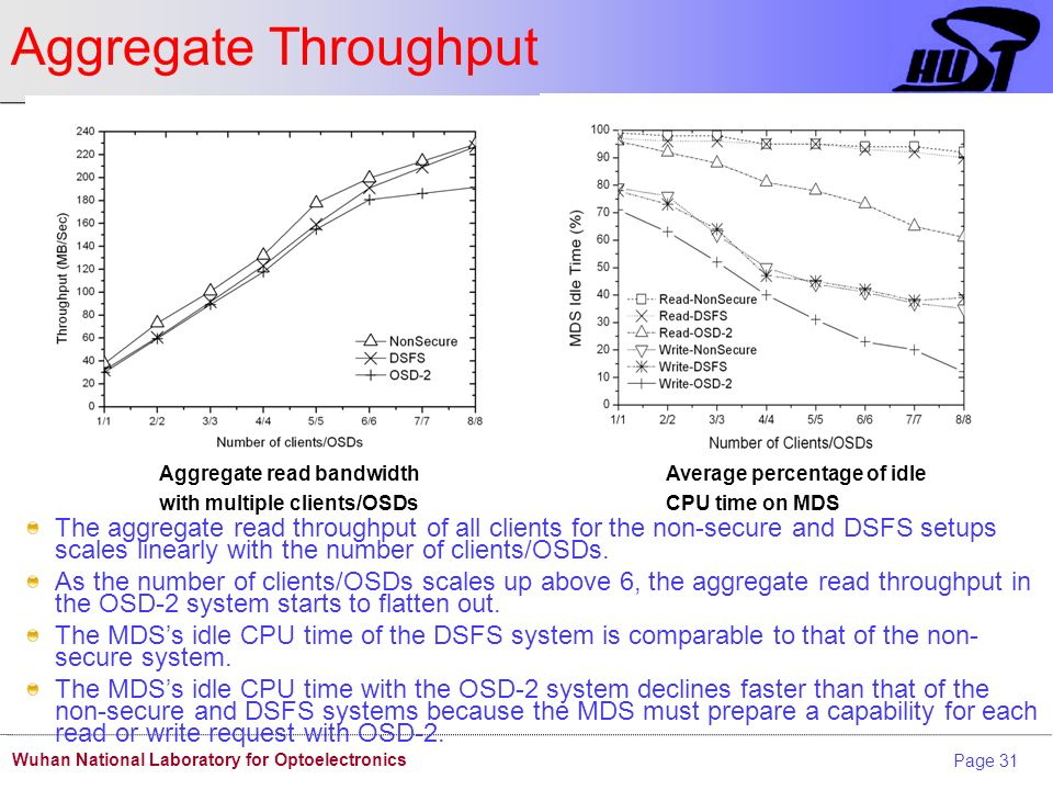 Page 31 Wuhan National Laboratory for Optoelectronics Aggregate Throughput The aggregate read throughput of all clients for the non-secure and DSFS setups scales linearly with the number of clients/OSDs.