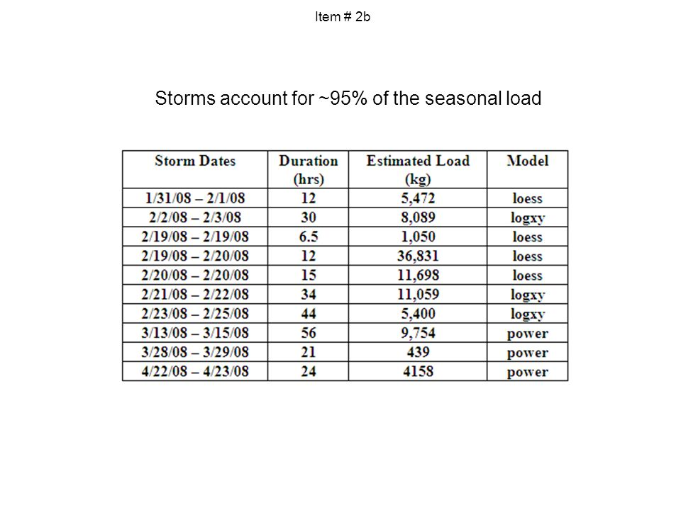 Storms account for ~95% of the seasonal load Item # 2b