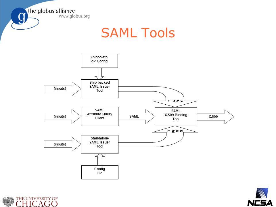 SAML Tools Shib-backed SAML Issuer Tool Standalone SAML Issuer Tool SAML X.509 Binding Tool SAMLSAML SAMLSAML (inputs) X.509 SAML SAML Attribute Query Client (inputs) Shibboleth IdP Config Config File