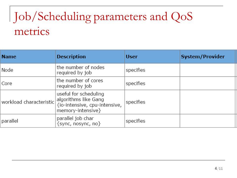 Job/Scheduling parameters and QoS metrics 4/11