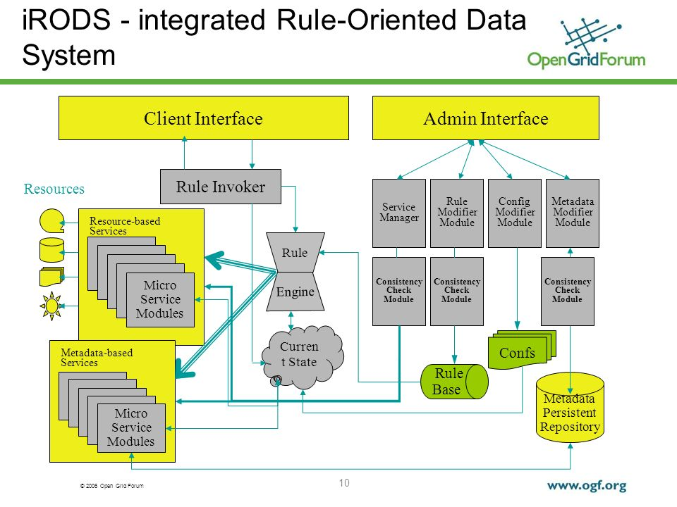 © 2006 Open Grid Forum 10 iRODS - integrated Rule-Oriented Data System Resources Client InterfaceAdmin Interface Metadata Modifier Module Config Modif