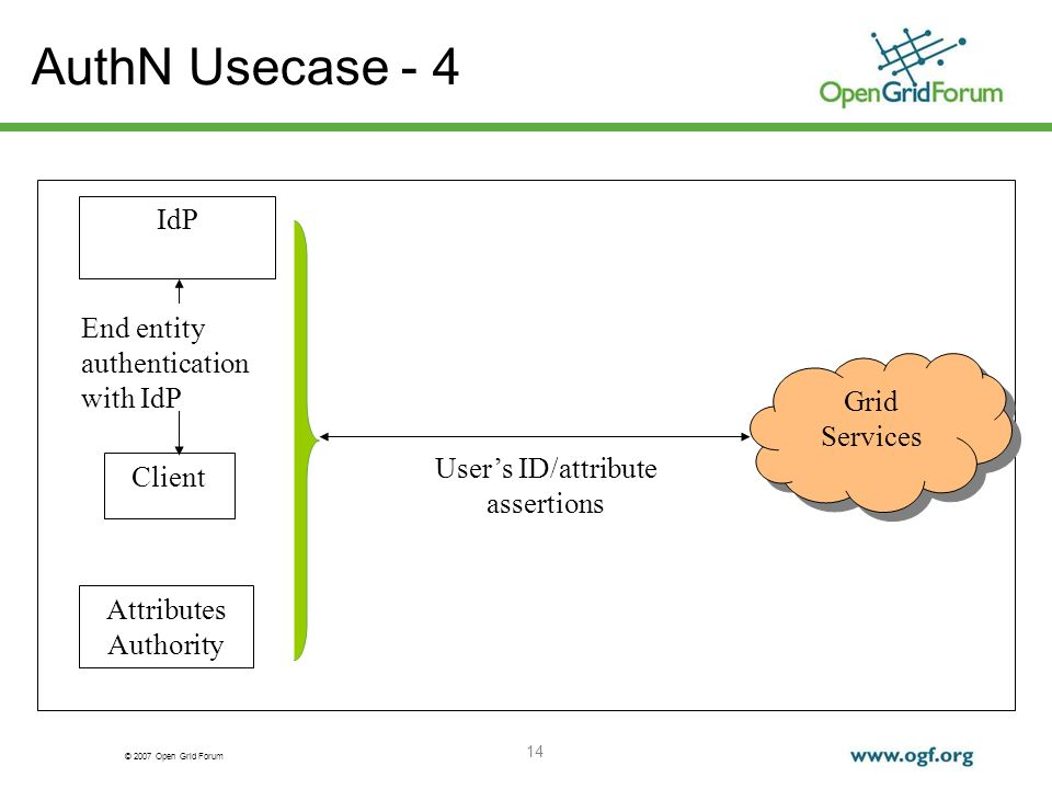 © 2007 Open Grid Forum 14 AuthN Usecase - 4 IdP Grid Services Client Users ID/attribute assertions End entity authentication with IdP Attributes Authority