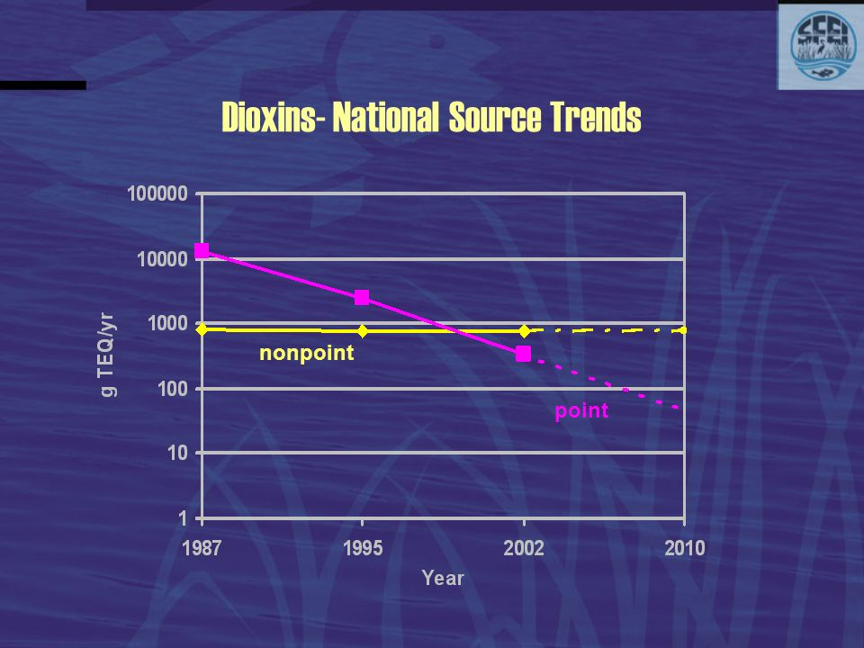 Dioxins- National Source Trends nonpoint point
