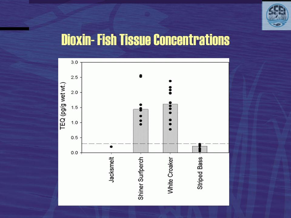 Dioxin- Fish Tissue Concentrations