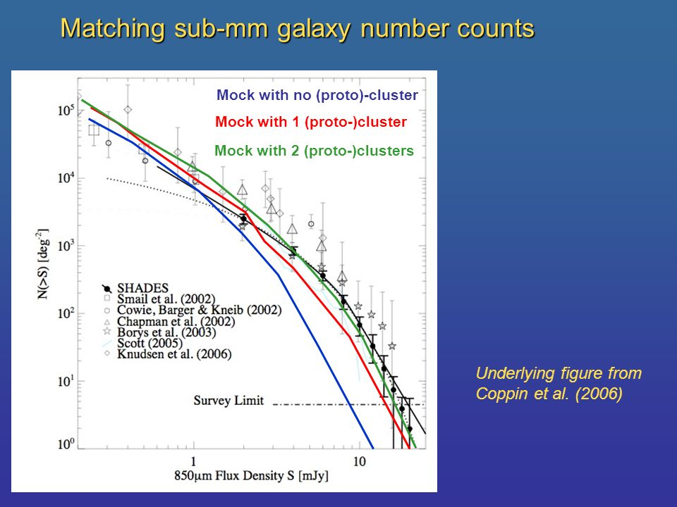 Matching sub-mm galaxy number counts Mock with no (proto)-cluster Mock with 1 (proto-)cluster Mock with 2 (proto-)clusters Underlying figure from Copp