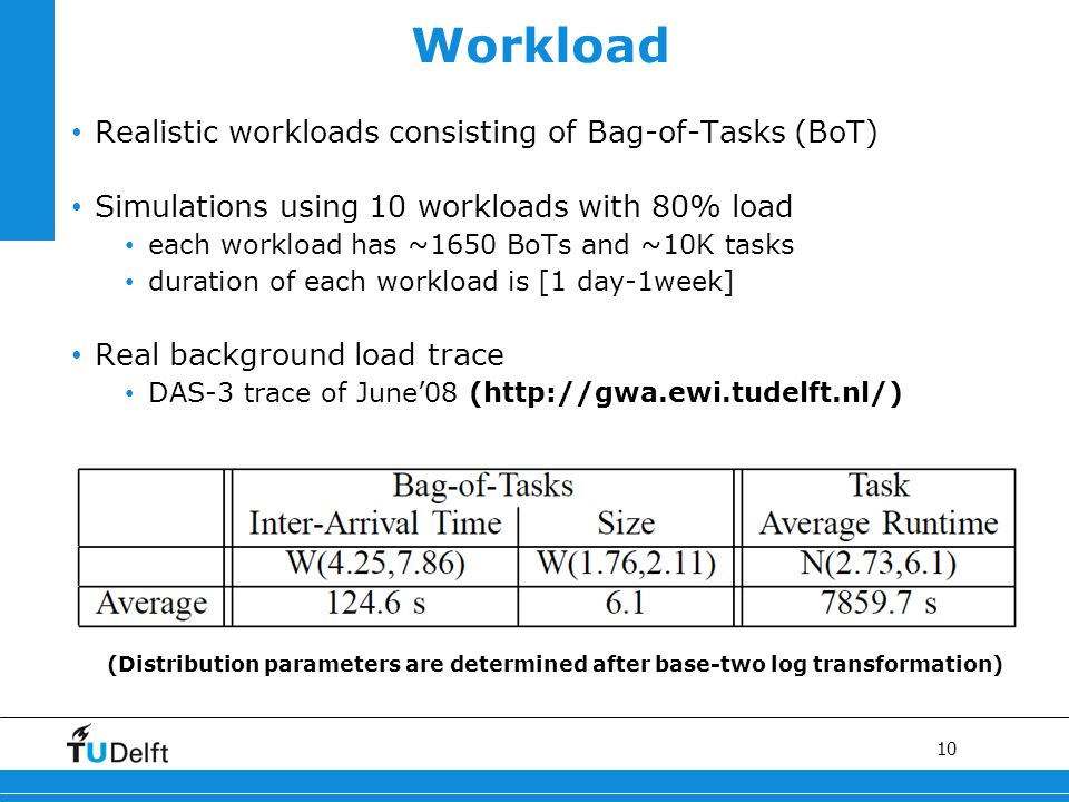 10 Workload Realistic workloads consisting of Bag-of-Tasks (BoT) Simulations using 10 workloads with 80% load each workload has ~1650 BoTs and ~10K ta