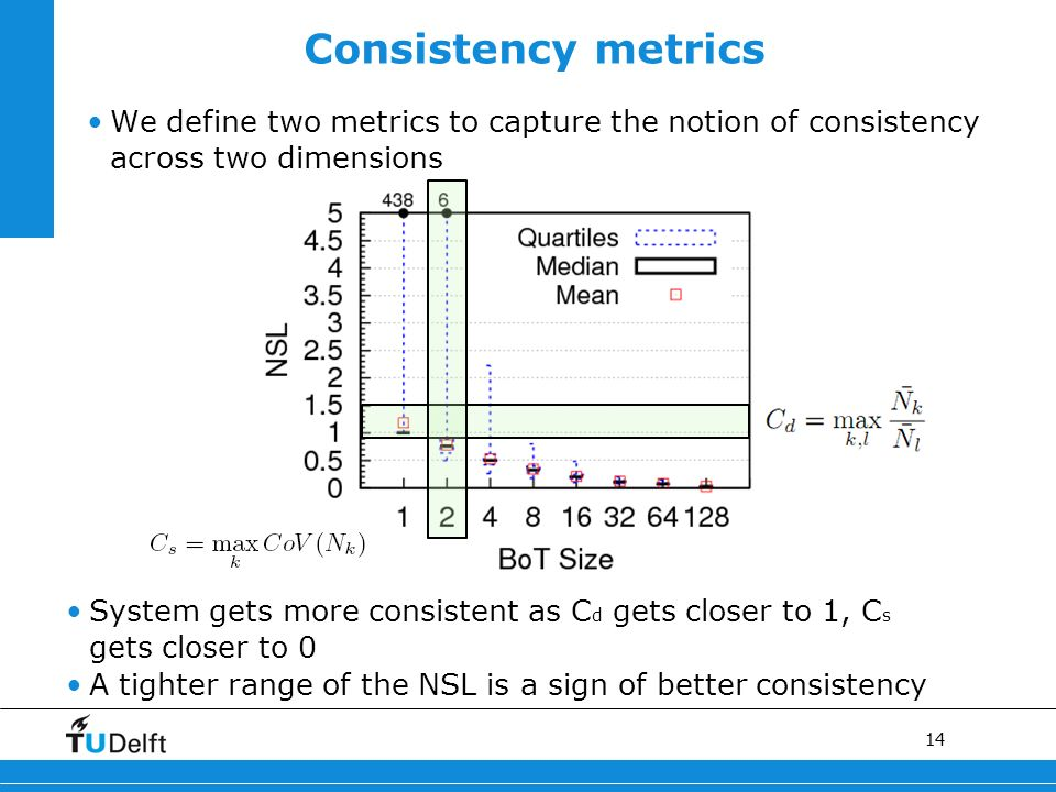 14 Consistency metrics We define two metrics to capture the notion of consistency across two dimensions System gets more consistent as C d gets closer to 1, C s gets closer to 0 A tighter range of the NSL is a sign of better consistency