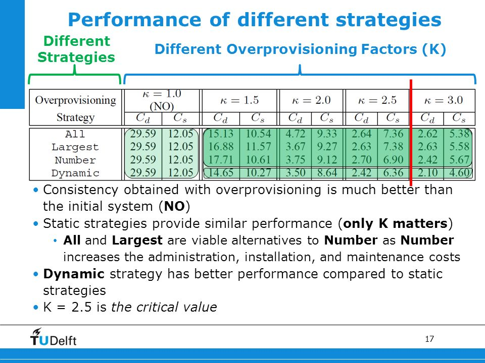 17 Performance of different strategies Different Overprovisioning Factors (Κ) Different Strategies Consistency obtained with overprovisioning is much