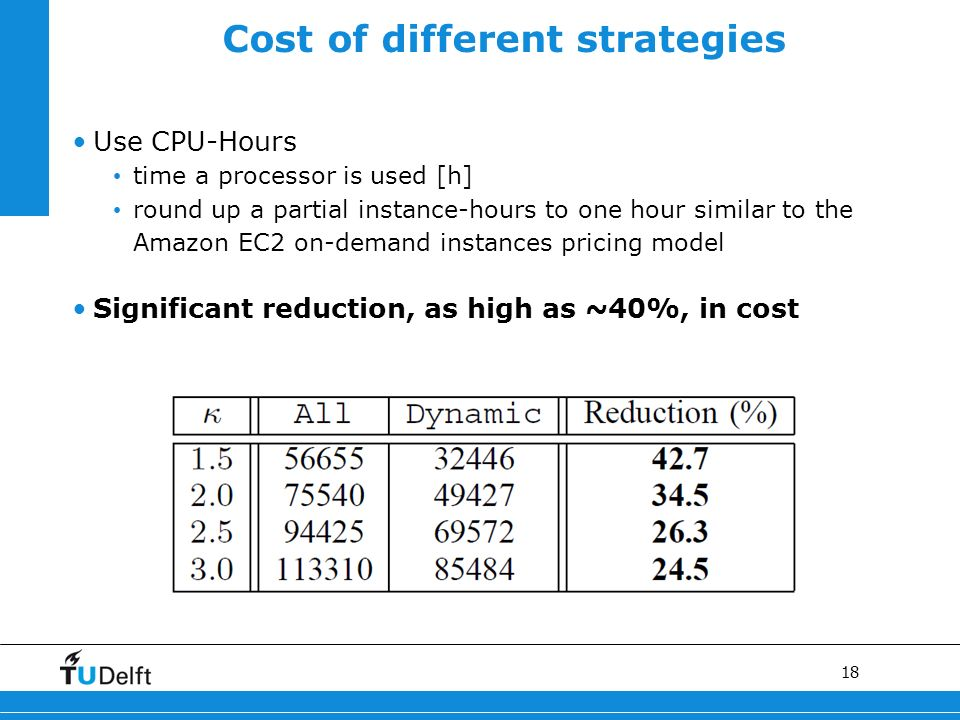 18 Cost of different strategies Use CPU-Hours time a processor is used [h] round up a partial instance-hours to one hour similar to the Amazon EC2 on-