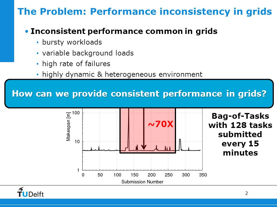 2 The Problem: Performance inconsistency in grids ~70X Inconsistent performance common in grids bursty workloads variable background loads high rate of failures highly dynamic & heterogeneous environment Bag-of-Tasks with 128 tasks submitted every 15 minutes How can we provide consistent performance in grids