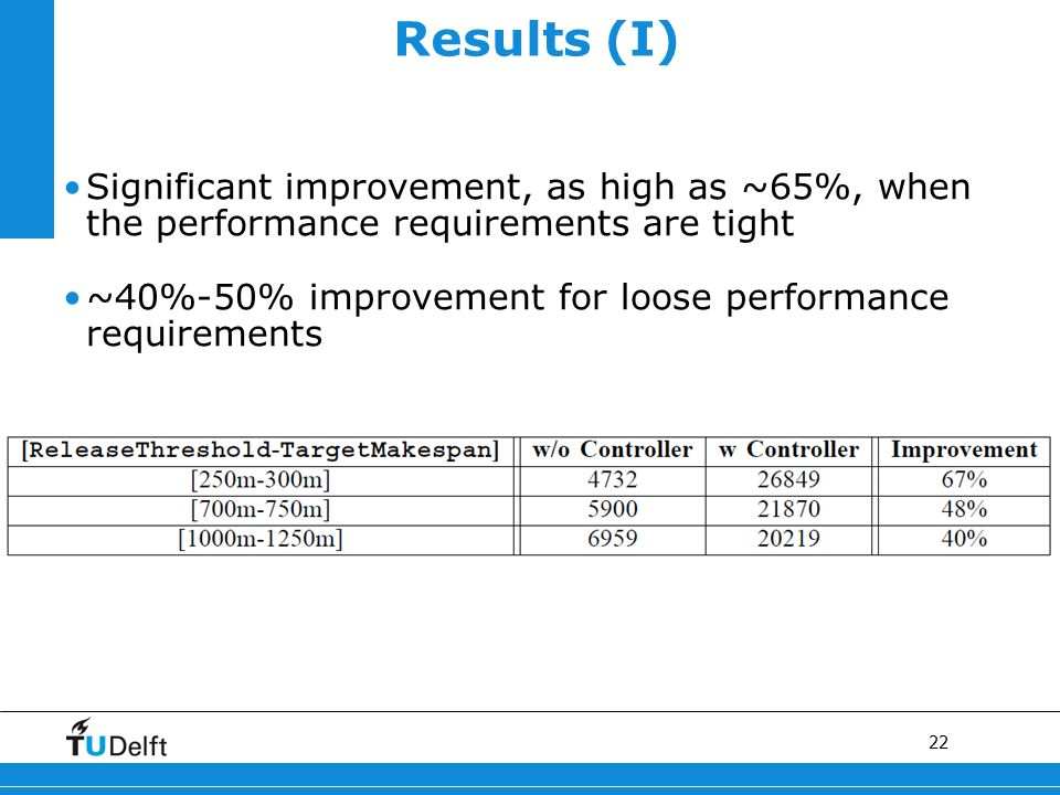 22 Results (I) Significant improvement, as high as ~65%, when the performance requirements are tight ~40%-50% improvement for loose performance requirements
