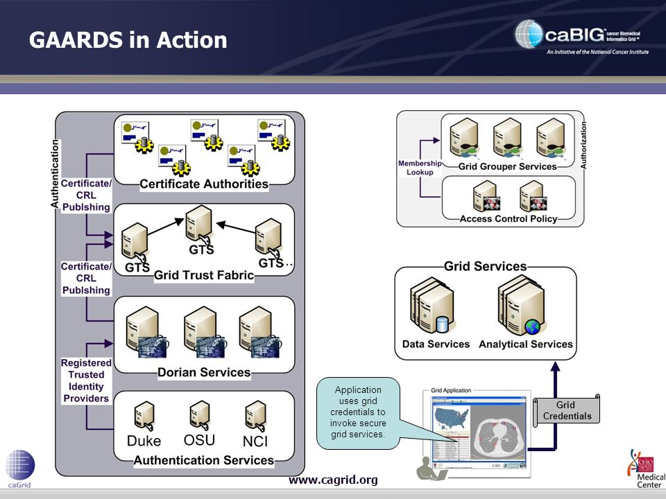 www.cagrid.org GAARDS in Action Grid Credentials Application uses grid credentials to invoke secure grid services.