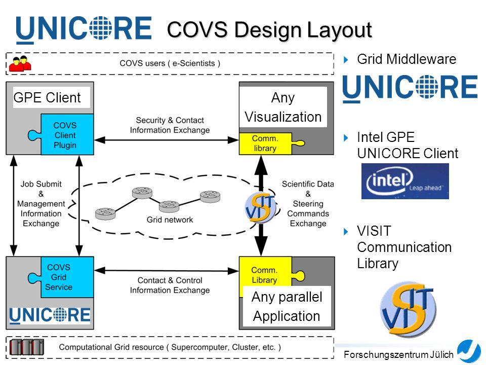 5Forschungszentrum Jülich COVS Design Layout Grid Middleware Intel GPE UNICORE Client VISIT Communication Library GPE Client Any parallel Application Any Visualization