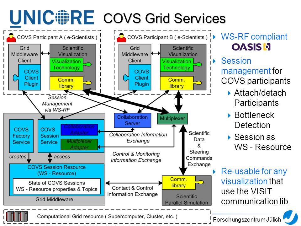 7Forschungszentrum Jülich COVS Grid Services WS-RF compliant Session management for COVS participants Attach/detach Participants Bottleneck Detection Session as WS - Resource Re-usable for any visualization that use the VISIT communication lib.