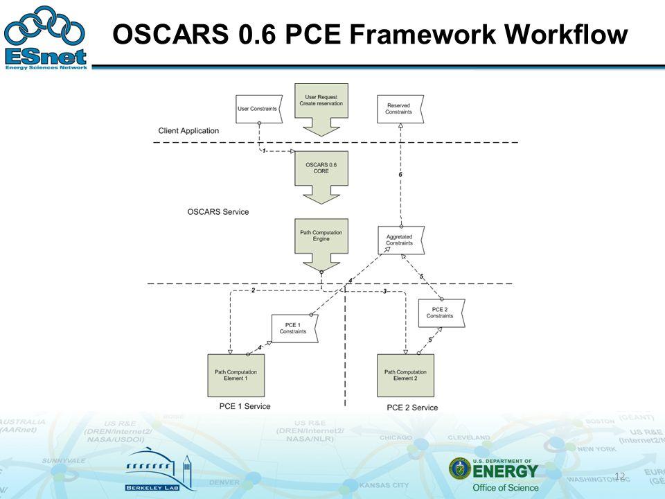 OSCARS 0.6 PCE Framework Workflow 12