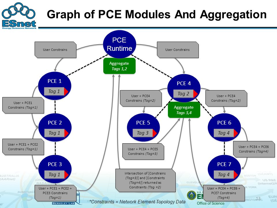 Graph of PCE Modules And Aggregation Aggregate Tags 3,4 Aggregate Tags 1,2 PCE Runtime PCE 1 Tag 1 PCE 3 Tag 1 PCE 2 Tag 1 PCE 4 Tag 2 PCE 5 Tag 3 PCE 6 Tag 4 PCE 7 Tag 4 User + PCE1 + PCE2 + PCE3 Constrains (Tag=1) User + PCE1 + PCE2 Constrains (Tag=1) User + PCE1 Constrains (Tag=1) User Constrains User + PCE4 Constrains (Tag=2) User + PCE4 + PCE6 Constrains (Tag=4) User + PCE4 + PCE6 + PCE7 Constrains (Tag=4) User + PCE4 + PCE5 Constrains (Tag=3) User Constrains *Constraints = Network Element Topology Data Intersection of [Constrains (Tag=3)] and [Constraints (Tag=4)] returned as Constraints (Tag =2) 13
