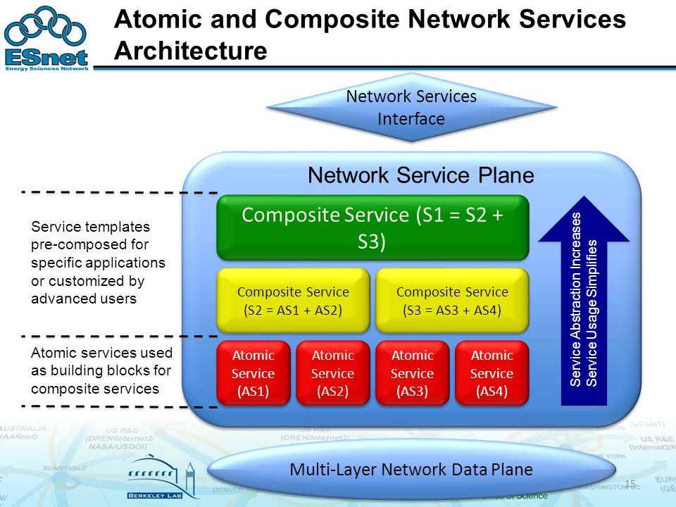 Atomic and Composite Network Services Architecture 15 Atomic Service (AS1) Atomic Service (AS2) Atomic Service (AS3) Atomic Service (AS4) Composite Service (S2 = AS1 + AS2) Composite Service (S3 = AS3 + AS4) Composite Service (S1 = S2 + S3) Service Abstraction Increases Service Usage Simplifies Network Service Plane Service templates pre-composed for specific applications or customized by advanced users Atomic services used as building blocks for composite services Network Services Interface Multi-Layer Network Data Plane