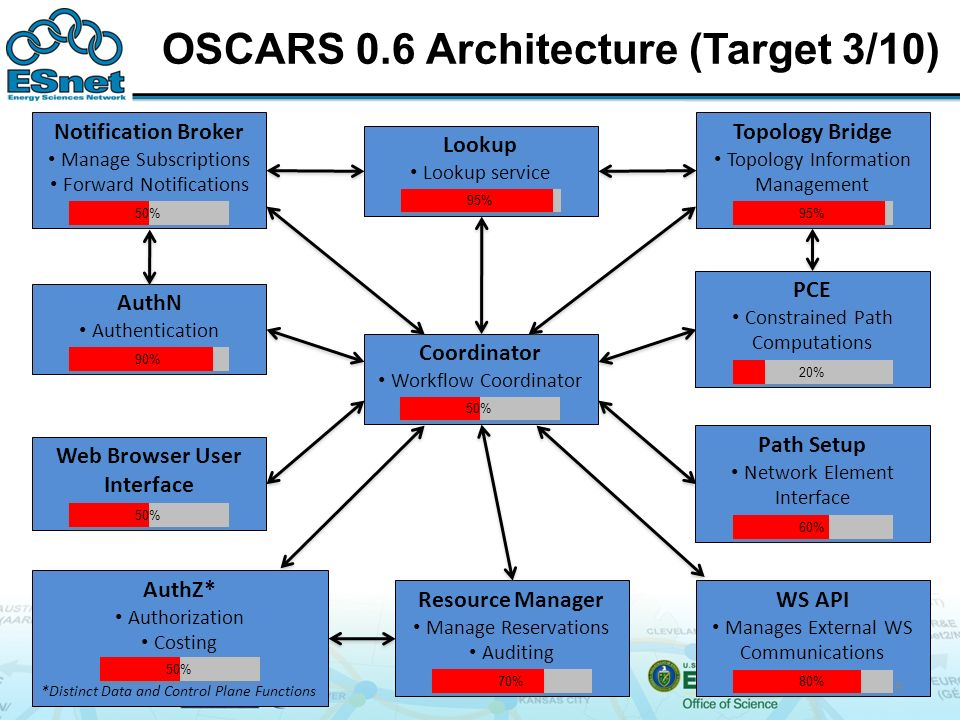 OSCARS 0.6 Architecture (Target 3/10) Notification Broker Manage Subscriptions Forward Notifications AuthN Authentication Path Setup Network Element Interface Coordinator Workflow Coordinator PCE Constrained Path Computations Topology Bridge Topology Information Management WS API Manages External WS Communications Resource Manager Manage Reservations Auditing Lookup Lookup service AuthZ* Authorization Costing *Distinct Data and Control Plane Functions Web Browser User Interface 50% 80% 50% 95% 50% 95% 20% 50% 70% 90% 60% 9