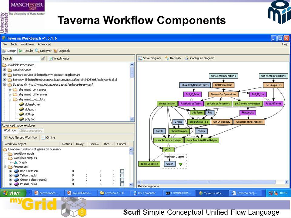 Taverna Workflow Components Scufl Simple Conceptual Unified Flow Language