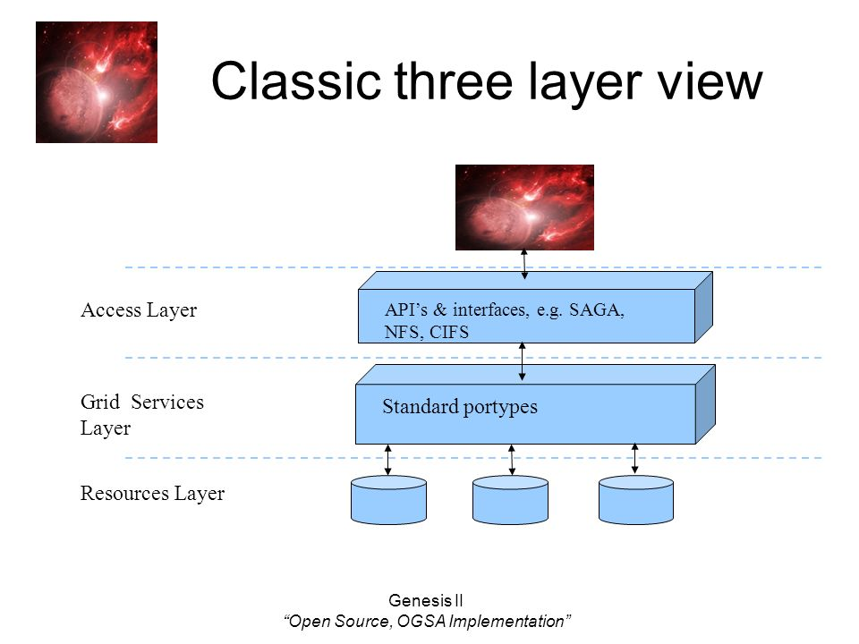 Genesis II Open Source, OGSA Implementation Classic three layer view APIs & interfaces, e.g. SAGA, NFS, CIFS Standard portypes Resources Layer Grid Se