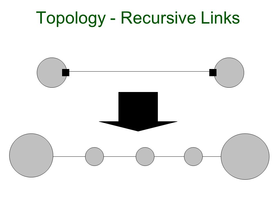 Topology - Recursive Links
