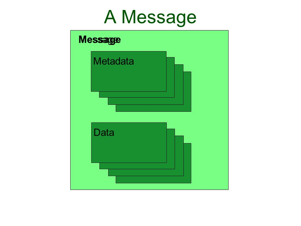 A Message Message MetadataData