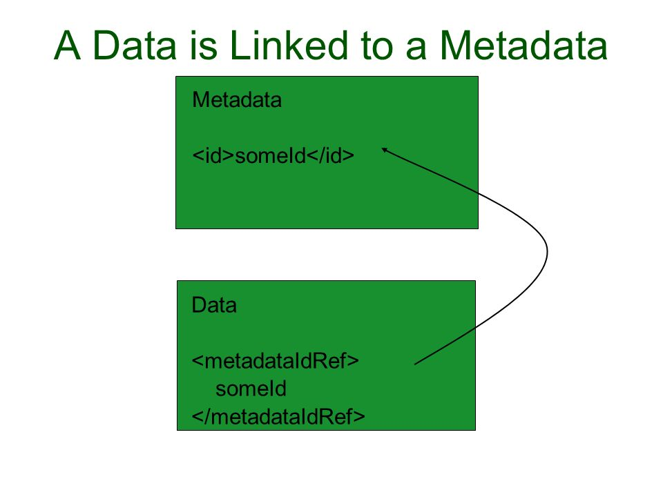 A Data is Linked to a Metadata Metadata someId Data someId