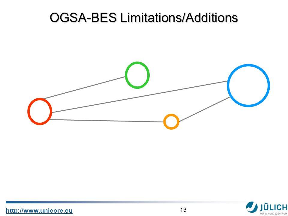13 http://www.unicore.eu OGSA-BES Limitations/Additions