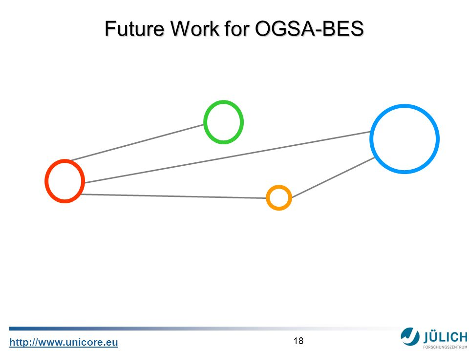 18 http://www.unicore.eu Future Work for OGSA-BES