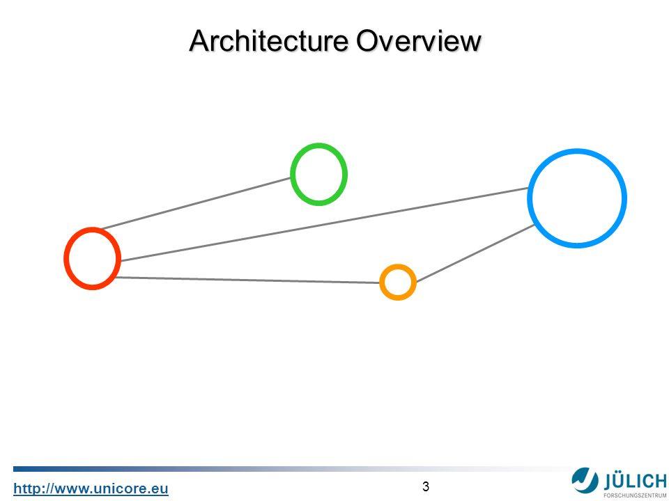 3 http://www.unicore.eu Architecture Overview