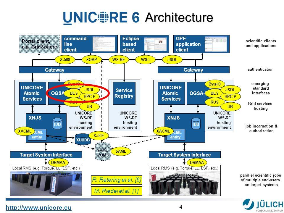 4 http://www.unicore.eu UNICORE WS-RF hosting environment XNJS Architecture Architecture IDB UNICORE Atomic Services OGSA-* XACML entity emerging stan