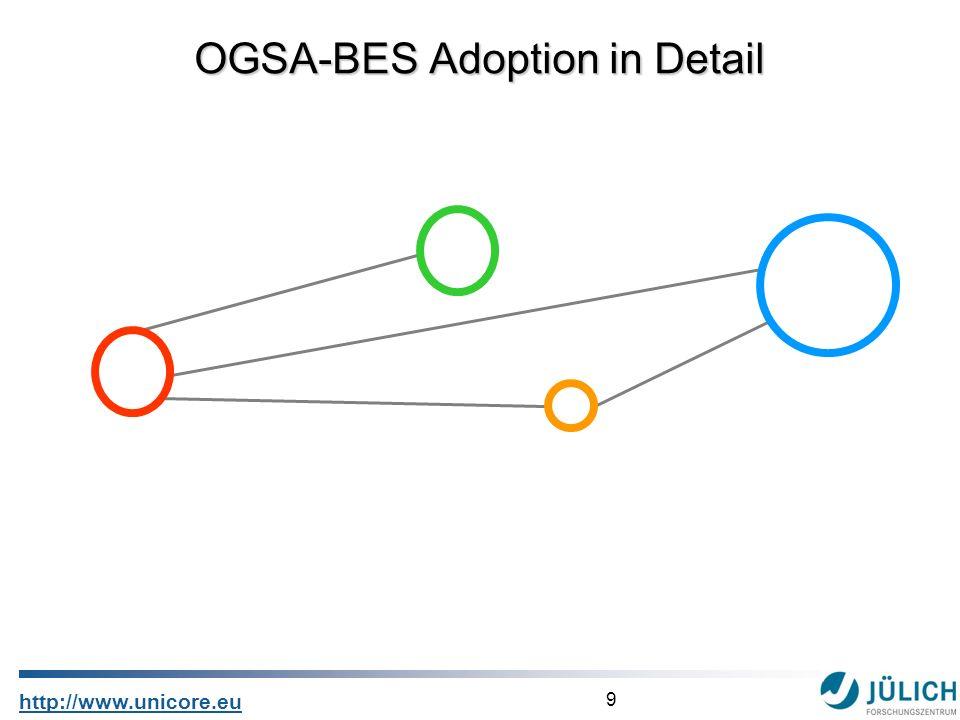9 http://www.unicore.eu OGSA-BES Adoption in Detail