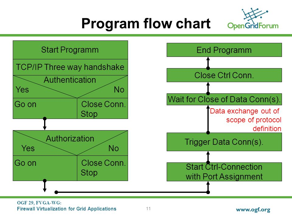 OGF 29, FVGA-WG: Firewall Virtualization for Grid Applications 11 Program flow chart TCP/IP Three way handshake Authentication Yes No Go on Close Conn.